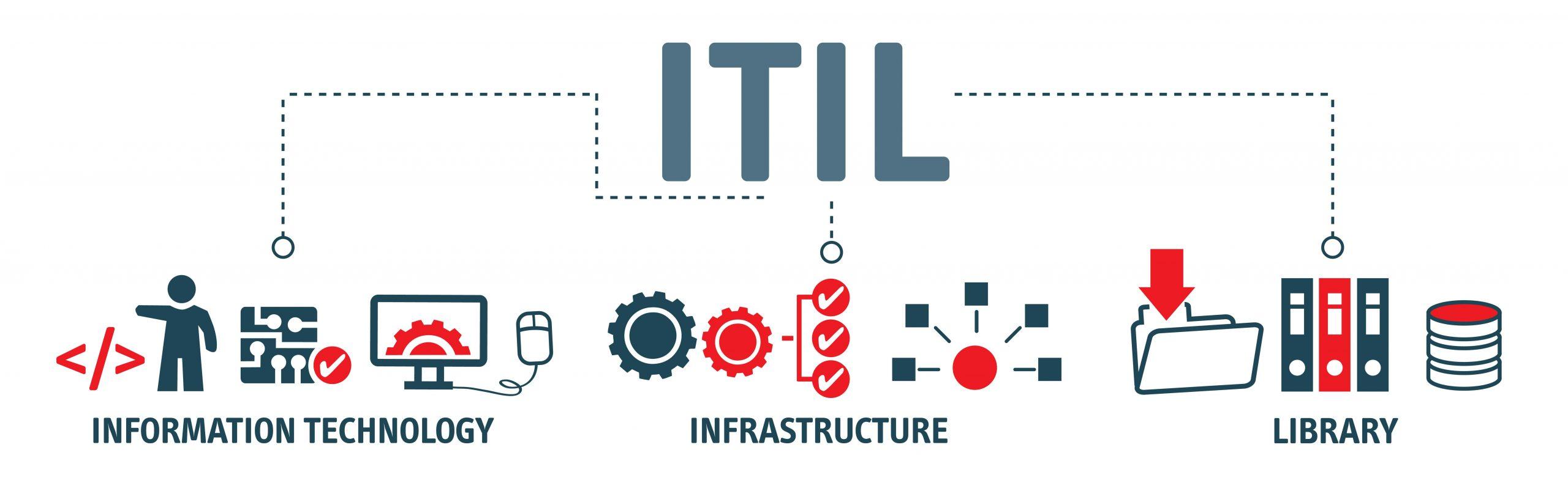 Webinar – ITIL®4: Cosa succede ad ITIL®?